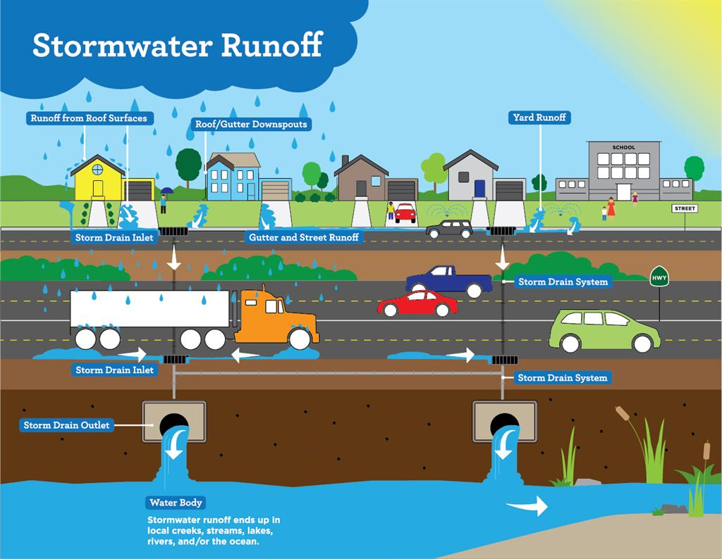 Stormwater Diagram